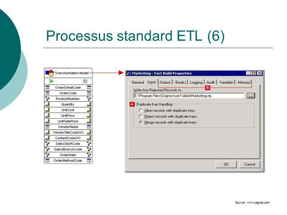 Processus standard ETL (7) Source: www.cognos.com