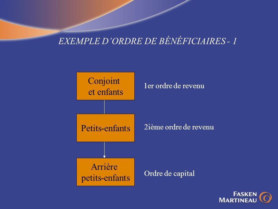 EXEMPLE DORDRE DE BÉNÉFICIAIRES - 1 Conjoint et enfants Petits-enfants Arrière petits-enfants 1er ordre de revenu 2ième ordre de revenu Ordre de capit