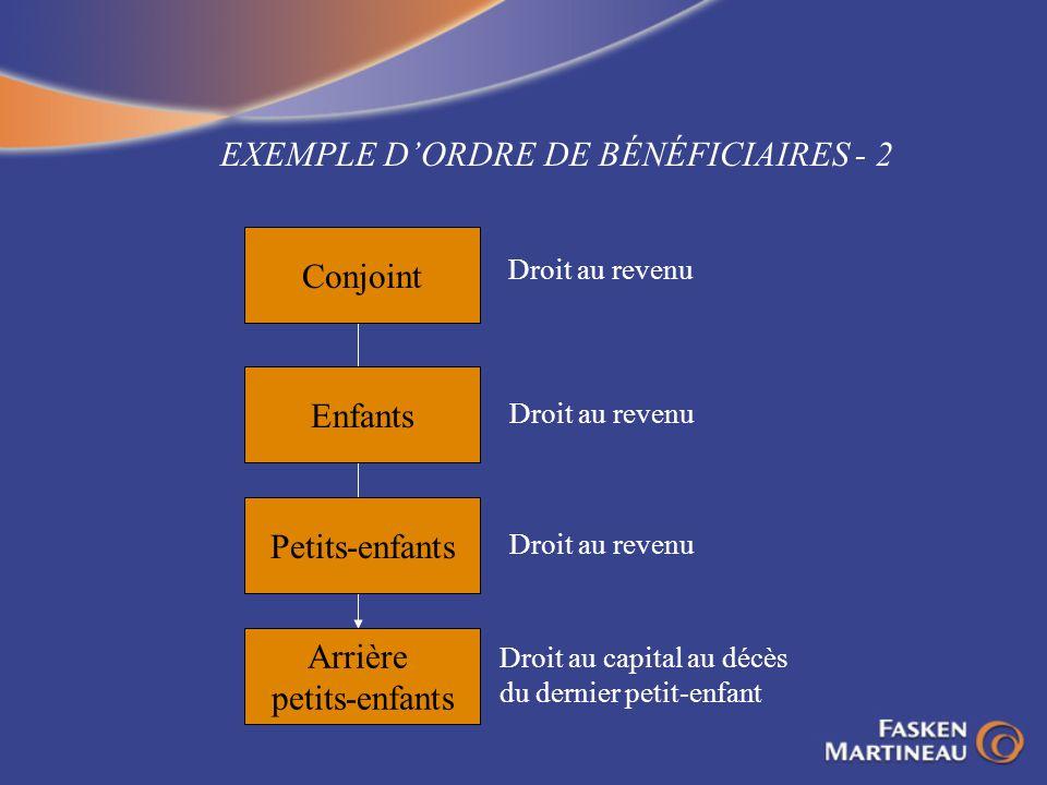 EXEMPLE DORDRE DE BÉNÉFICIAIRES - 2 Conjoint Enfants Petits-enfants Arrière petits-enfants Droit au revenu Droit au capital au décès du dernier petit-