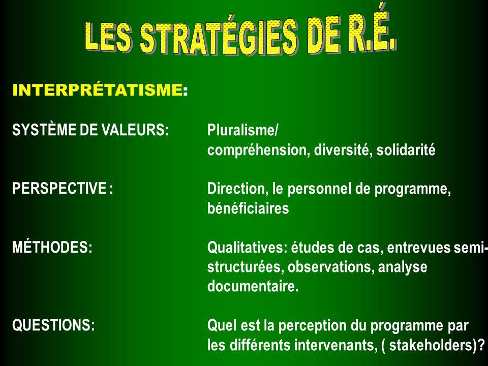 INTERPRÉTATISME: SYSTÈME DE VALEURS:Pluralisme/ compréhension, diversité, solidarité PERSPECTIVE :Direction, le personnel de programme, bénéficiaires