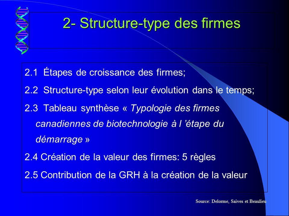2.1 Étapes de croissance des entreprises des bio-industries (Seed) (CR-1) (CR-2) 27-93120 Revenus Temps Pré-démarrageStart-upForte croissance (IPO) Source: Delorme, Saives et Beaulieu