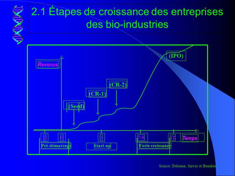 2.2 Structure-type des firmes canadiennes des bio-industries selon leur stade dévolution - Prédémarrage; - Démarrage initial; - 1 ere ronde de financement (CR 1); - 2 ème ronde de financement (CR 2 ); - Phase de financement public (IPO).