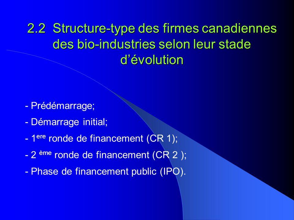 2.3 Typologie des firmes canadiennes de biotechnologie à létape du démarrage - Structure davantage hiérarchisée - Sajoutent les fonctions: * Gestion des RH * Licensing (n = 20 à 90) - Structure qui se formalise davantage - Sajoutent à léquipe de gestion: * Marketing * Approvisionnement * Développement des affaires (n = 7 à 25) - Entrée graduelle de collaborateurs selon la disponibi- lité des fonds ($) - 3 postes-clés se constituent (en fonction des compétences de chacun): * P.D.G * Finances & Administration (management) * R & D (n = 4 à 8) - Structure minimale - Un ou deux chercheurs - La fonction CEO (pdg) émerge (n = 2 à 4 ) - Structure minimale - Un ou deux chercheurs - Souvent rattaché à une institution universitaire (n = 1ou 2) Structure et nombre demployés (n) (ces données varient selon le secteur dactivités de lentreprise, la technologie utilisée et la nature des activités) Financement public ( IPO ) 2 ème ronde de financement : capital de risque (CR 2) 1 ère ronde de financement: capital de risque (CR 1) Démarrage initial Pré- démarrage Stades dévolution Caractéristiques Source: Delorme, Saives et Beaulieu