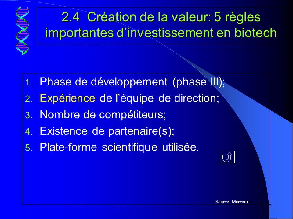 2.5 Contribution de la GRH à la création de la valeur dune firme de biotechnologie Création de la valeur ($) de la firme R &D Système RH Finance Marketing Autres fonctions Approche opérationnelle Approche stratégique Stratégie globale de la firme Adéquation (« Fit ») - Planification - Analyse - Dotation - Rémunération - Évaluation - Participation - Compétences de léquipe de gestion - Rétention du personnel - Attraction - Productivité - Rentabilité - Performance