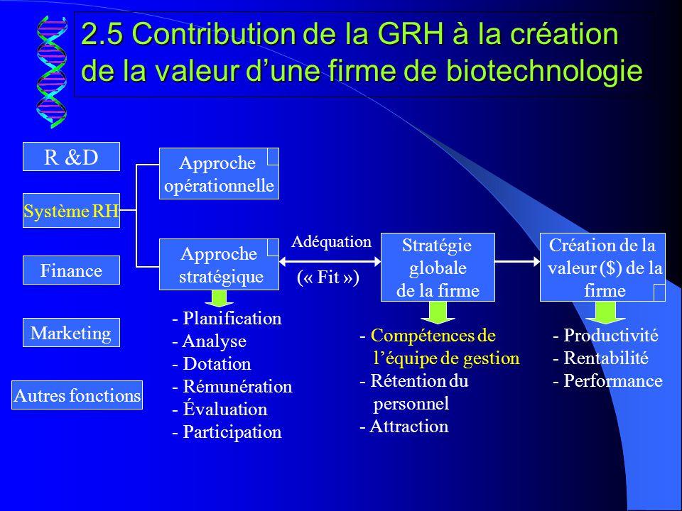 3- Contexte: problèmes majeurs de gestion des ressources humaines dans lindustrie canadienne des biotechnologies i.