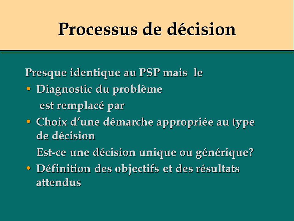 Processus de décision Presque identique au PSP mais le Diagnostic du problème Diagnostic du problème est remplacé par est remplacé par Choix dune démarche appropriée au type de décision Choix dune démarche appropriée au type de décision Est-ce une décision unique ou générique.