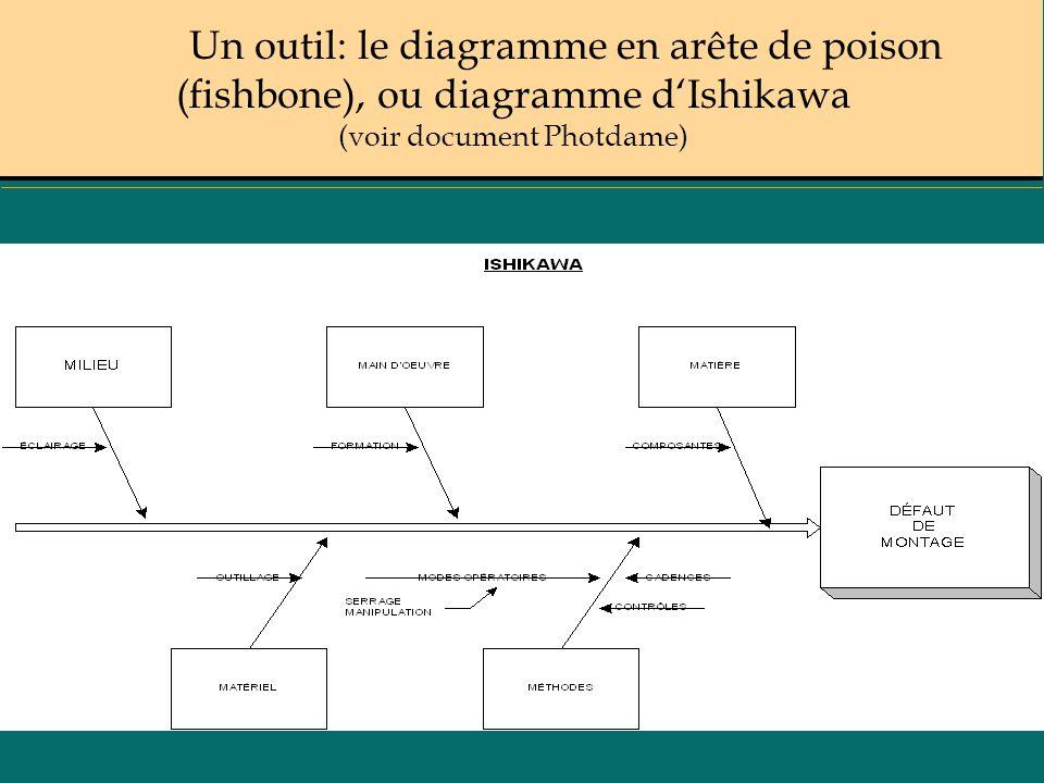 Un outil: le diagramme en arête de poison (fishbone), ou diagramme dIshikawa (voir document Photdame)