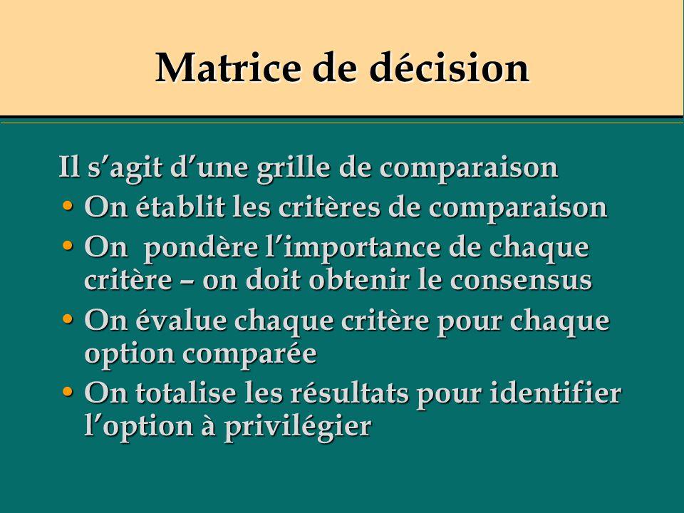 Matrice de décision Il sagit dune grille de comparaison On établit les critères de comparaison On établit les critères de comparaison On pondère limportance de chaque critère – on doit obtenir le consensus On pondère limportance de chaque critère – on doit obtenir le consensus On évalue chaque critère pour chaque option comparée On évalue chaque critère pour chaque option comparée On totalise les résultats pour identifier loption à privilégier On totalise les résultats pour identifier loption à privilégier