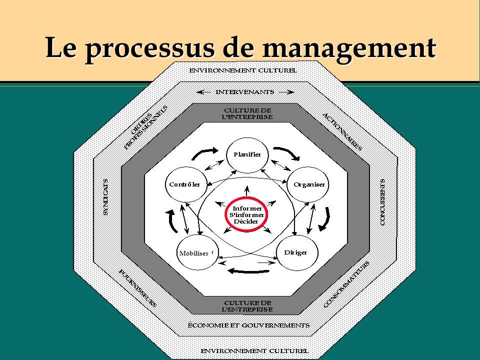 Le processus de management Mobiliser