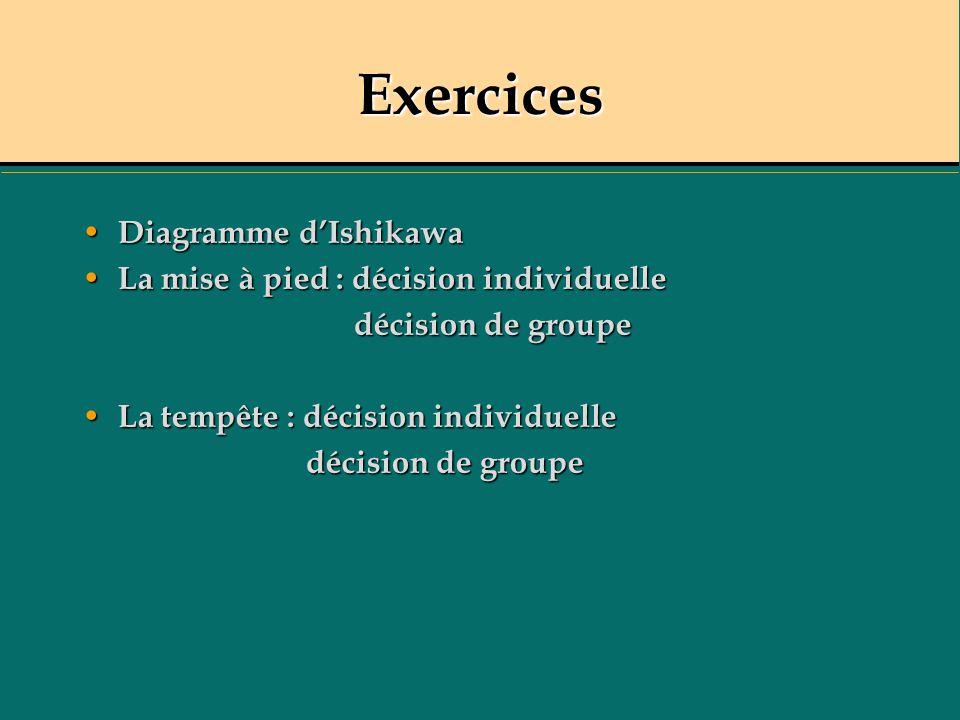 Exercices Diagramme dIshikawa Diagramme dIshikawa La mise à pied : décision individuelle La mise à pied : décision individuelle décision de groupe déc