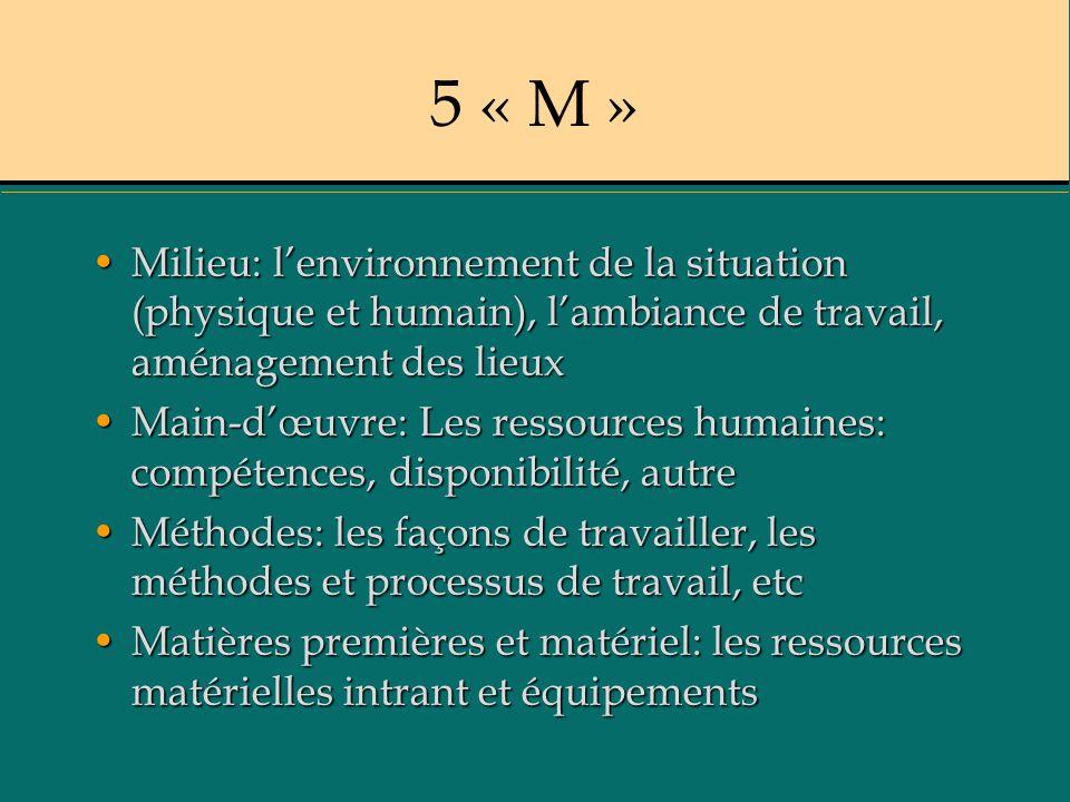 5 « M » Milieu: lenvironnement de la situation (physique et humain), lambiance de travail, aménagement des lieuxMilieu: lenvironnement de la situation