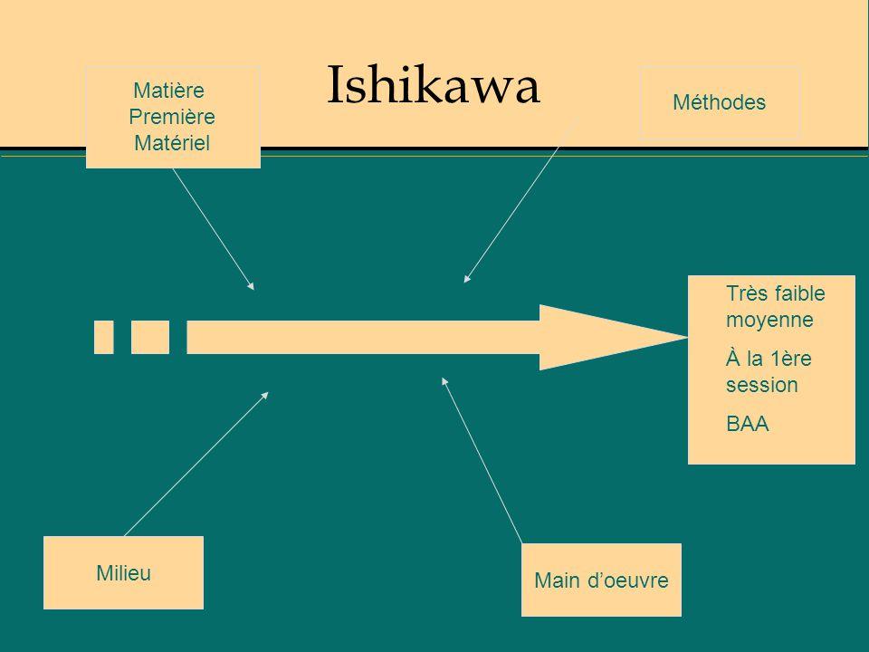 Ishikawa Très faible moyenne À la 1ère session BAA Milieu Matière Première Matériel Main doeuvre Méthodes