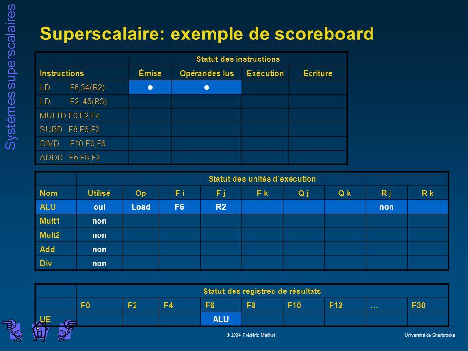 Systèmes superscalaires © 2004 Frédéric Mailhot Université de Sherbrooke Superscalaire: exemple de scoreboard Statut des instructions InstructionsÉmiseOpérandes lusExécutionÉcriture LD F6,34(R2)ll LD F2, 45(R3) MULTD F0,F2,F4 SUBD F8,F6,F2 DIVD F10,F0,F6 ADDD F6,F8,F2 Statut des unités dexécution NomUtiliséOpF iF jF kQ jQ kR jR k ALUouiLoadF6R2non Mult1non Mult2non Addnon Divnon Statut des registres de résultats F0F2F4F6F8F10F12…F30 UEALU