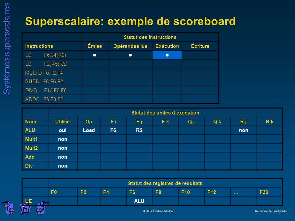 Systèmes superscalaires © 2004 Frédéric Mailhot Université de Sherbrooke Superscalaire: exemple de scoreboard Statut des instructions InstructionsÉmiseOpérandes lusExécutionÉcriture LD F6,34(R2)lll LD F2, 45(R3) MULTD F0,F2,F4 SUBD F8,F6,F2 DIVD F10,F0,F6 ADDD F6,F8,F2 Statut des unités dexécution NomUtiliséOpF iF jF kQ jQ kR jR k ALUouiLoadF6R2non Mult1non Mult2non Addnon Divnon Statut des registres de résultats F0F2F4F6F8F10F12…F30 UEALU