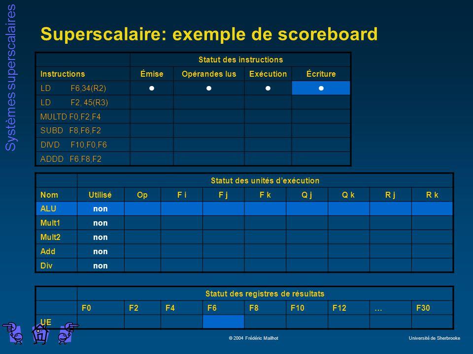 Systèmes superscalaires © 2004 Frédéric Mailhot Université de Sherbrooke Superscalaire: exemple de scoreboard Statut des instructions InstructionsÉmiseOpérandes lusExécutionÉcriture LD F6,34(R2)llll LD F2, 45(R3) MULTD F0,F2,F4 SUBD F8,F6,F2 DIVD F10,F0,F6 ADDD F6,F8,F2 Statut des unités dexécution NomUtiliséOpF iF jF kQ jQ kR jR k ALUnon Mult1non Mult2non Addnon Divnon Statut des registres de résultats F0F2F4F6F8F10F12…F30 UE