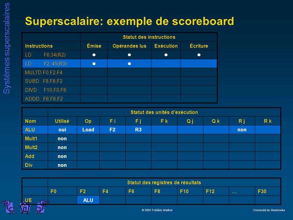 Systèmes superscalaires © 2004 Frédéric Mailhot Université de Sherbrooke Superscalaire: exemple de scoreboard Statut des instructions InstructionsÉmiseOpérandes lusExécutionÉcriture LD F6,34(R2)llll LD F2, 45(R3)ll MULTD F0,F2,F4 SUBD F8,F6,F2 DIVD F10,F0,F6 ADDD F6,F8,F2 Statut des unités dexécution NomUtiliséOpF iF jF kQ jQ kR jR k ALUouiLoadF2R3non Mult1non Mult2non Addnon Divnon Statut des registres de résultats F0F2F4F6F8F10F12…F30 UEALU