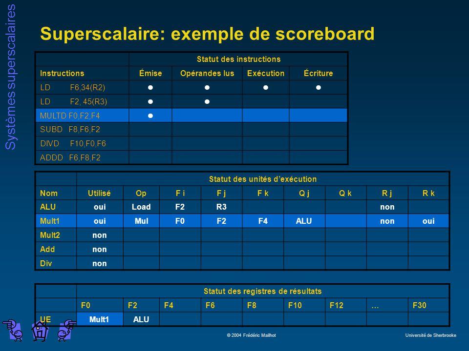 Systèmes superscalaires © 2004 Frédéric Mailhot Université de Sherbrooke Superscalaire: exemple de scoreboard Statut des instructions InstructionsÉmiseOpérandes lusExécutionÉcriture LD F6,34(R2)llll LD F2, 45(R3)ll MULTD F0,F2,F4l SUBD F8,F6,F2 DIVD F10,F0,F6 ADDD F6,F8,F2 Statut des unités dexécution NomUtiliséOpF iF jF kQ jQ kR jR k ALUouiLoadF2R3non Mult1ouiMulF0F2F4ALUnonoui Mult2non Addnon Divnon Statut des registres de résultats F0F2F4F6F8F10F12…F30 UEMult1ALU