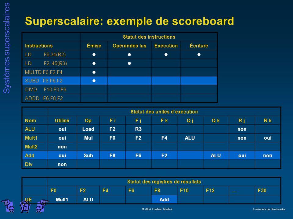 Systèmes superscalaires © 2004 Frédéric Mailhot Université de Sherbrooke Superscalaire: exemple de scoreboard Statut des instructions InstructionsÉmiseOpérandes lusExécutionÉcriture LD F6,34(R2)llll LD F2, 45(R3)ll MULTD F0,F2,F4l SUBD F8,F6,F2l DIVD F10,F0,F6 ADDD F6,F8,F2 Statut des unités dexécution NomUtiliséOpF iF jF kQ jQ kR jR k ALUouiLoadF2R3non Mult1ouiMulF0F2F4ALUnonoui Mult2non AddouiSubF8F6F2ALUouinon Divnon Statut des registres de résultats F0F2F4F6F8F10F12…F30 UEMult1ALUAdd