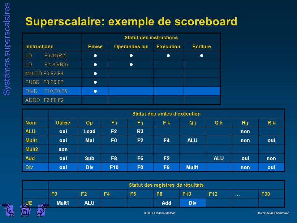 Systèmes superscalaires © 2004 Frédéric Mailhot Université de Sherbrooke Superscalaire: exemple de scoreboard Statut des instructions InstructionsÉmiseOpérandes lusExécutionÉcriture LD F6,34(R2)llll LD F2, 45(R3)ll MULTD F0,F2,F4l SUBD F8,F6,F2l DIVD F10,F0,F6l ADDD F6,F8,F2 Statut des unités dexécution NomUtiliséOpF iF jF kQ jQ kR jR k ALUouiLoadF2R3non Mult1ouiMulF0F2F4ALUnonoui Mult2non AddouiSubF8F6F2ALUouinon DivouiDivF10F0F6Mult1nonoui Statut des registres de résultats F0F2F4F6F8F10F12…F30 UEMult1ALUAddDiv