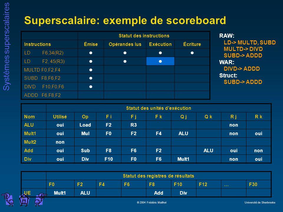 Systèmes superscalaires © 2004 Frédéric Mailhot Université de Sherbrooke Superscalaire: exemple de scoreboard Statut des instructions InstructionsÉmiseOpérandes lusExécutionÉcriture LD F6,34(R2)llll LD F2, 45(R3)lll MULTD F0,F2,F4l SUBD F8,F6,F2l DIVD F10,F0,F6l ADDD F6,F8,F2 Statut des unités dexécution NomUtiliséOpF iF jF kQ jQ kR jR k ALUouiLoadF2R3non Mult1ouiMulF0F2F4ALUnonoui Mult2non AddouiSubF8F6F2ALUouinon DivouiDivF10F0F6Mult1nonoui Statut des registres de résultats F0F2F4F6F8F10F12…F30 UEMult1ALUAddDiv RAW: LD-> MULTD, SUBD MULTD-> DIVD SUBD-> ADDD WAR: DIVD-> ADDD Struct: SUBD-> ADDD