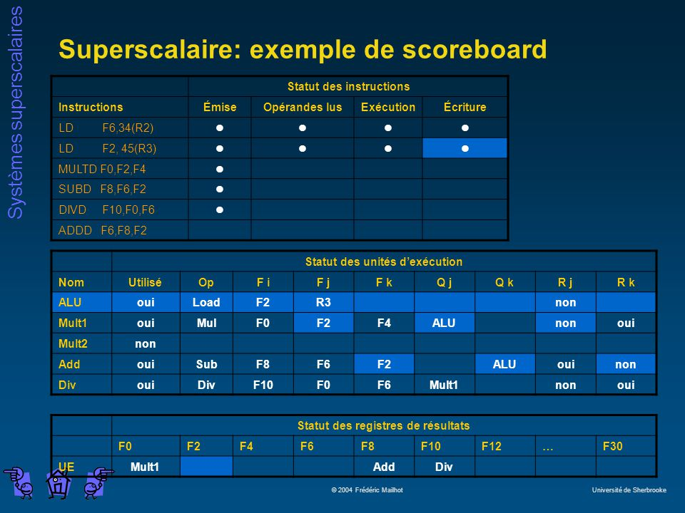 Systèmes superscalaires © 2004 Frédéric Mailhot Université de Sherbrooke Superscalaire: exemple de scoreboard Statut des instructions InstructionsÉmiseOpérandes lusExécutionÉcriture LD F6,34(R2)llll LD F2, 45(R3)llll MULTD F0,F2,F4l SUBD F8,F6,F2l DIVD F10,F0,F6l ADDD F6,F8,F2 Statut des unités dexécution NomUtiliséOpF iF jF kQ jQ kR jR k ALUouiLoadF2R3non Mult1ouiMulF0F2F4ALUnonoui Mult2non AddouiSubF8F6F2ALUouinon DivouiDivF10F0F6Mult1nonoui Statut des registres de résultats F0F2F4F6F8F10F12…F30 UEMult1AddDiv