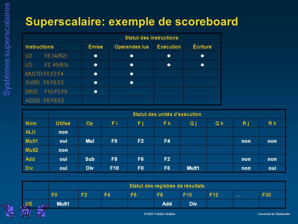 Systèmes superscalaires © 2004 Frédéric Mailhot Université de Sherbrooke Superscalaire: exemple de scoreboard Statut des instructions InstructionsÉmiseOpérandes lusExécutionÉcriture LD F6,34(R2)llll LD F2, 45(R3)llll MULTD F0,F2,F4ll SUBD F8,F6,F2ll DIVD F10,F0,F6l ADDD F6,F8,F2 Statut des unités dexécution NomUtiliséOpF iF jF kQ jQ kR jR k ALUnon Mult1ouiMulF0F2F4non Mult2non AddouiSubF8F6F2non DivouiDivF10F0F6Mult1nonoui Statut des registres de résultats F0F2F4F6F8F10F12…F30 UEMult1AddDiv