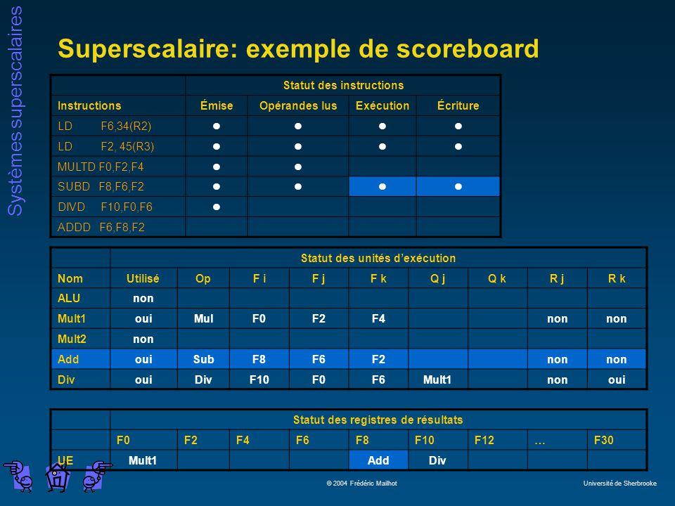 Systèmes superscalaires © 2004 Frédéric Mailhot Université de Sherbrooke Superscalaire: exemple de scoreboard Statut des instructions InstructionsÉmiseOpérandes lusExécutionÉcriture LD F6,34(R2)llll LD F2, 45(R3)llll MULTD F0,F2,F4ll SUBD F8,F6,F2llll DIVD F10,F0,F6l ADDD F6,F8,F2 Statut des unités dexécution NomUtiliséOpF iF jF kQ jQ kR jR k ALUnon Mult1ouiMulF0F2F4non Mult2non AddouiSubF8F6F2non DivouiDivF10F0F6Mult1nonoui Statut des registres de résultats F0F2F4F6F8F10F12…F30 UEMult1AddDiv