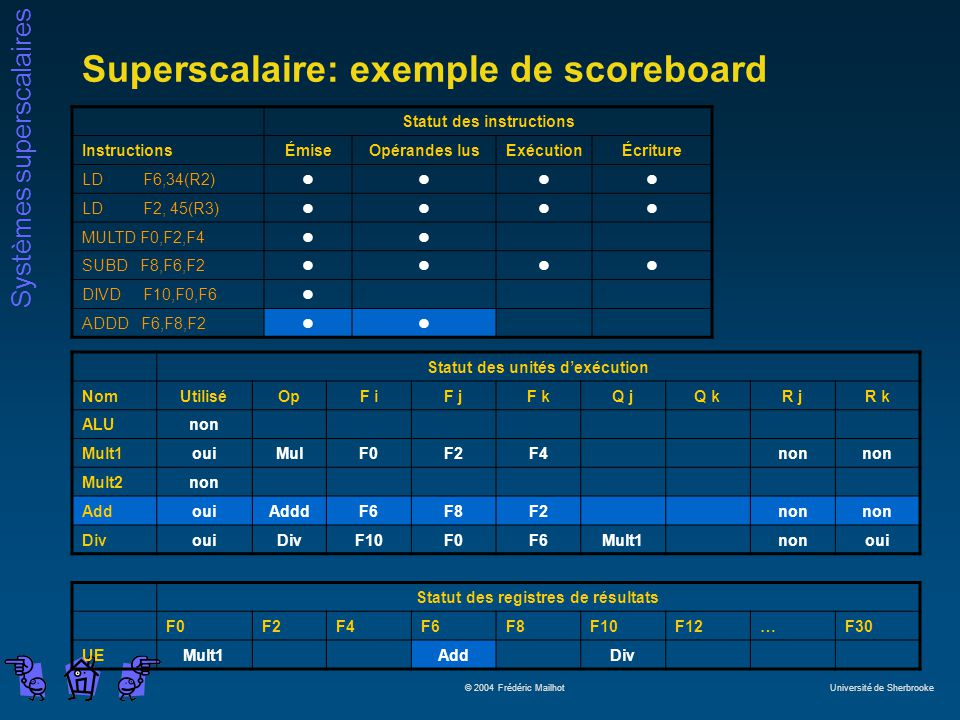 Systèmes superscalaires © 2004 Frédéric Mailhot Université de Sherbrooke Superscalaire: exemple de scoreboard Statut des instructions InstructionsÉmiseOpérandes lusExécutionÉcriture LD F6,34(R2)llll LD F2, 45(R3)llll MULTD F0,F2,F4ll SUBD F8,F6,F2llll DIVD F10,F0,F6l ADDD F6,F8,F2ll Statut des unités dexécution NomUtiliséOpF iF jF kQ jQ kR jR k ALUnon Mult1ouiMulF0F2F4non Mult2non AddouiAdddF6F8F2non DivouiDivF10F0F6Mult1nonoui Statut des registres de résultats F0F2F4F6F8F10F12…F30 UEMult1AddDiv