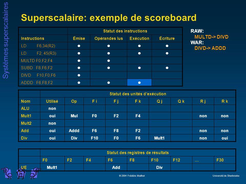 Systèmes superscalaires © 2004 Frédéric Mailhot Université de Sherbrooke Superscalaire: exemple de scoreboard Statut des instructions InstructionsÉmiseOpérandes lusExécutionÉcriture LD F6,34(R2)llll LD F2, 45(R3)llll MULTD F0,F2,F4ll SUBD F8,F6,F2llll DIVD F10,F0,F6l ADDD F6,F8,F2lll Statut des unités dexécution NomUtiliséOpF iF jF kQ jQ kR jR k ALUnon Mult1ouiMulF0F2F4non Mult2non AddouiAdddF6F8F2non DivouiDivF10F0F6Mult1nonoui Statut des registres de résultats F0F2F4F6F8F10F12…F30 UEMult1AddDiv RAW: MULTD-> DIVD WAR: DIVD-> ADDD