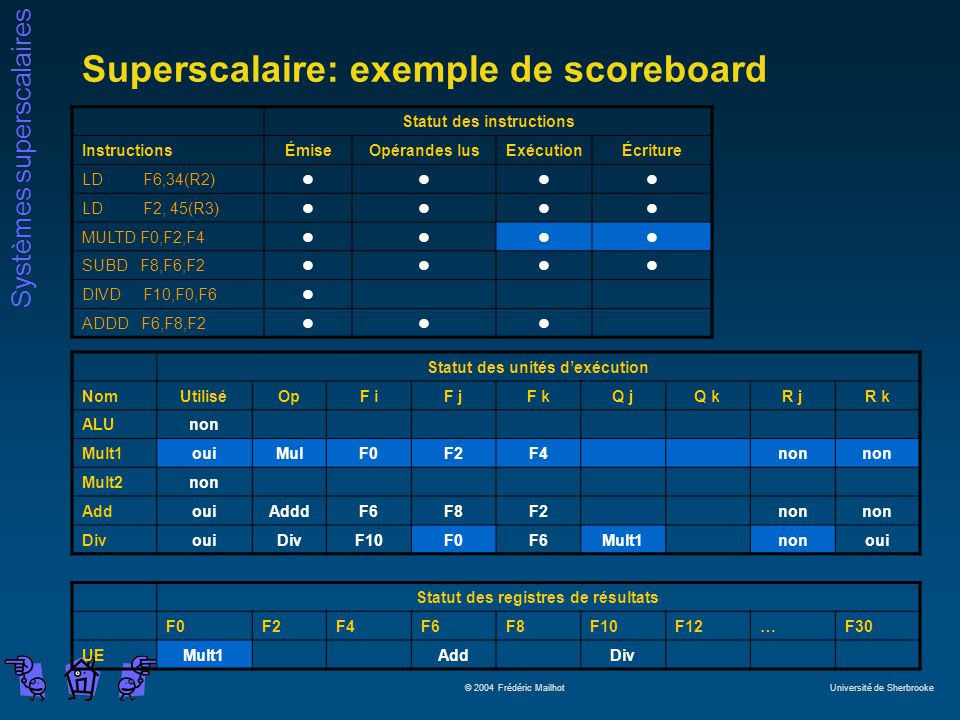 Systèmes superscalaires © 2004 Frédéric Mailhot Université de Sherbrooke Superscalaire: exemple de scoreboard Statut des instructions InstructionsÉmiseOpérandes lusExécutionÉcriture LD F6,34(R2)llll LD F2, 45(R3)llll MULTD F0,F2,F4llll SUBD F8,F6,F2llll DIVD F10,F0,F6l ADDD F6,F8,F2lll Statut des unités dexécution NomUtiliséOpF iF jF kQ jQ kR jR k ALUnon Mult1ouiMulF0F2F4non Mult2non AddouiAdddF6F8F2non DivouiDivF10F0F6Mult1nonoui Statut des registres de résultats F0F2F4F6F8F10F12…F30 UEMult1AddDiv