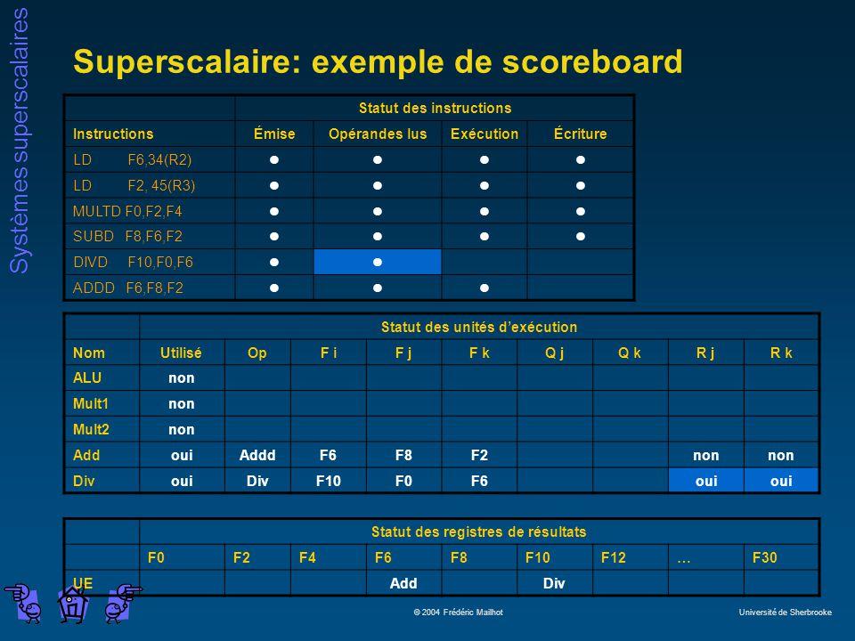 Systèmes superscalaires © 2004 Frédéric Mailhot Université de Sherbrooke Superscalaire: exemple de scoreboard Statut des instructions InstructionsÉmiseOpérandes lusExécutionÉcriture LD F6,34(R2)llll LD F2, 45(R3)llll MULTD F0,F2,F4llll SUBD F8,F6,F2llll DIVD F10,F0,F6ll ADDD F6,F8,F2lll Statut des unités dexécution NomUtiliséOpF iF jF kQ jQ kR jR k ALUnon Mult1non Mult2non AddouiAdddF6F8F2non DivouiDivF10F0F6oui Statut des registres de résultats F0F2F4F6F8F10F12…F30 UEAddDiv