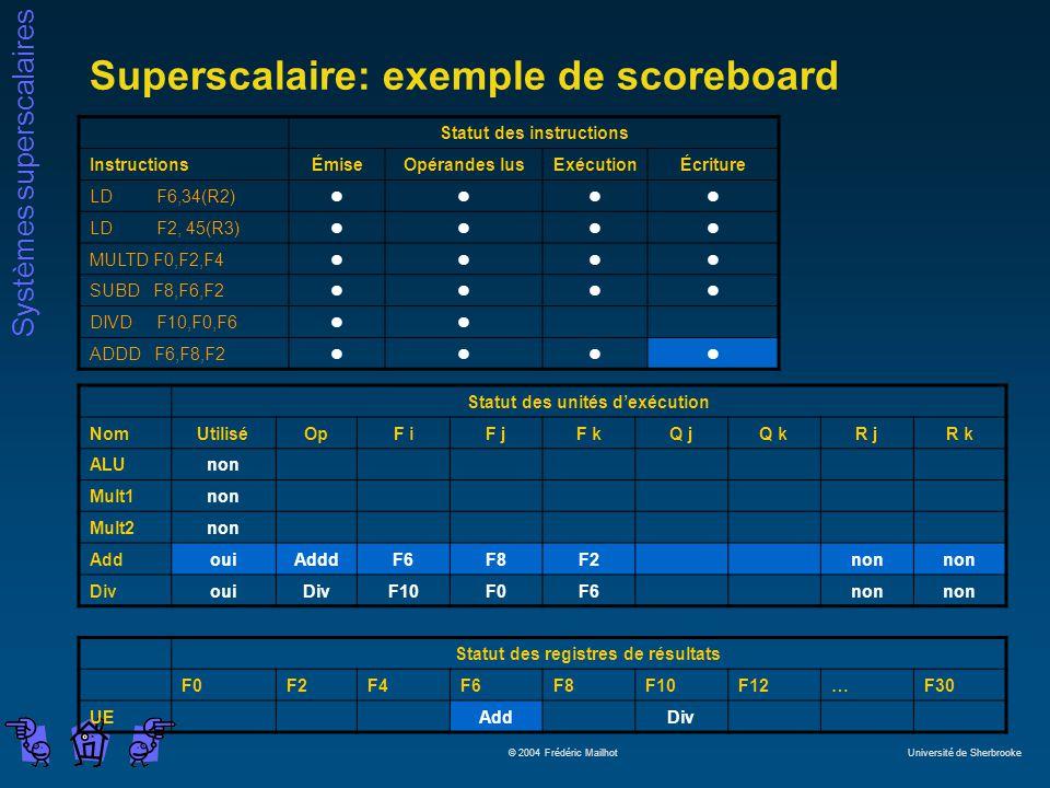 Systèmes superscalaires © 2004 Frédéric Mailhot Université de Sherbrooke Superscalaire: exemple de scoreboard Statut des instructions InstructionsÉmiseOpérandes lusExécutionÉcriture LD F6,34(R2)llll LD F2, 45(R3)llll MULTD F0,F2,F4llll SUBD F8,F6,F2llll DIVD F10,F0,F6ll ADDD F6,F8,F2llll Statut des unités dexécution NomUtiliséOpF iF jF kQ jQ kR jR k ALUnon Mult1non Mult2non AddouiAdddF6F8F2non DivouiDivF10F0F6non Statut des registres de résultats F0F2F4F6F8F10F12…F30 UEAddDiv