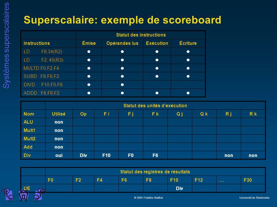 Systèmes superscalaires © 2004 Frédéric Mailhot Université de Sherbrooke Superscalaire: exemple de scoreboard Statut des instructions InstructionsÉmiseOpérandes lusExécutionÉcriture LD F6,34(R2)llll LD F2, 45(R3)llll MULTD F0,F2,F4llll SUBD F8,F6,F2llll DIVD F10,F0,F6ll ADDD F6,F8,F2llll Statut des unités dexécution NomUtiliséOpF iF jF kQ jQ kR jR k ALUnon Mult1non Mult2non Addnon DivouiDivF10F0F6non Statut des registres de résultats F0F2F4F6F8F10F12…F30 UEDiv