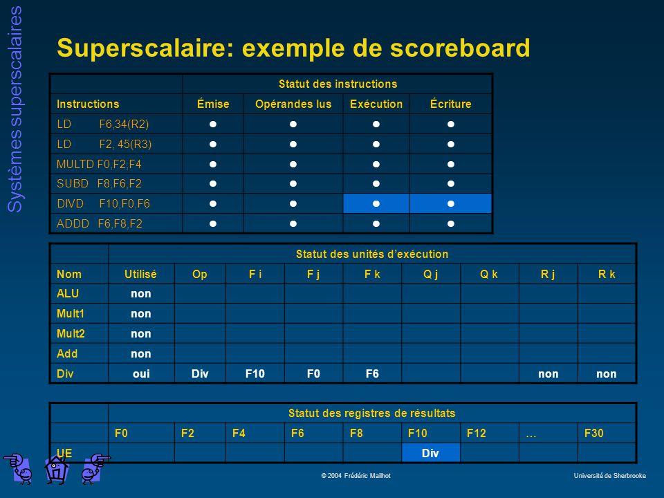 Systèmes superscalaires © 2004 Frédéric Mailhot Université de Sherbrooke Superscalaire: exemple de scoreboard Statut des instructions InstructionsÉmiseOpérandes lusExécutionÉcriture LD F6,34(R2)llll LD F2, 45(R3)llll MULTD F0,F2,F4llll SUBD F8,F6,F2llll DIVD F10,F0,F6llll ADDD F6,F8,F2llll Statut des unités dexécution NomUtiliséOpF iF jF kQ jQ kR jR k ALUnon Mult1non Mult2non Addnon DivouiDivF10F0F6non Statut des registres de résultats F0F2F4F6F8F10F12…F30 UEDiv