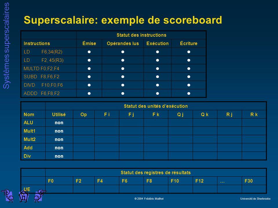 Systèmes superscalaires © 2004 Frédéric Mailhot Université de Sherbrooke Superscalaire: exemple de scoreboard Statut des instructions InstructionsÉmiseOpérandes lusExécutionÉcriture LD F6,34(R2)llll LD F2, 45(R3)llll MULTD F0,F2,F4llll SUBD F8,F6,F2llll DIVD F10,F0,F6llll ADDD F6,F8,F2llll Statut des unités dexécution NomUtiliséOpF iF jF kQ jQ kR jR k ALUnon Mult1non Mult2non Addnon Divnon Statut des registres de résultats F0F2F4F6F8F10F12…F30 UE