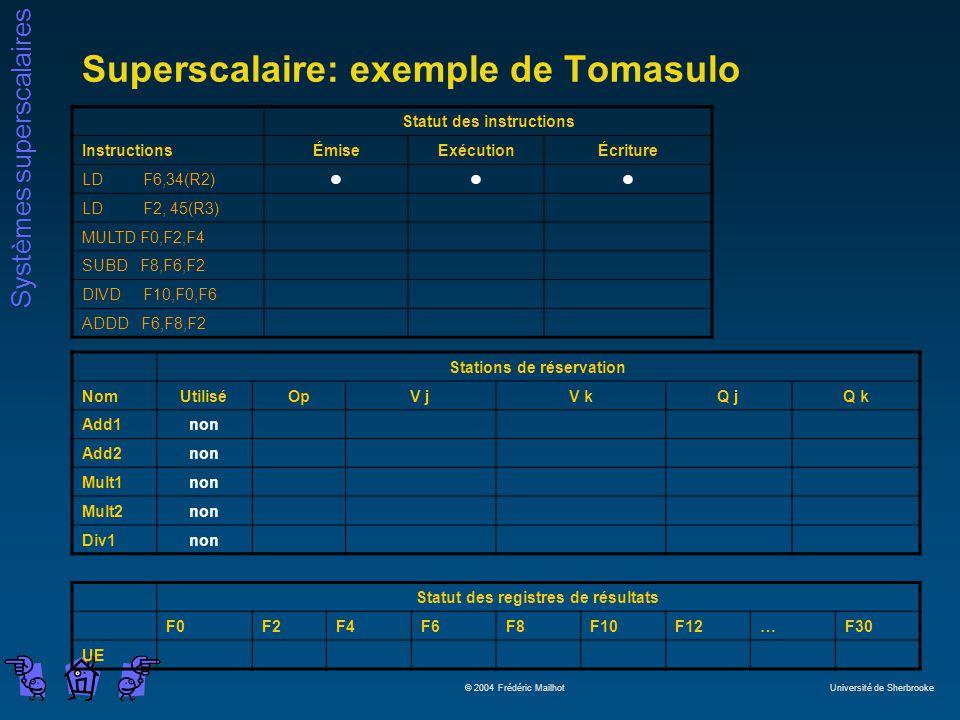 Systèmes superscalaires © 2004 Frédéric Mailhot Université de Sherbrooke Superscalaire: exemple de Tomasulo Statut des instructions InstructionsÉmiseExécutionÉcriture LD F6,34(R2)lll LD F2, 45(R3) MULTD F0,F2,F4 SUBD F8,F6,F2 DIVD F10,F0,F6 ADDD F6,F8,F2 Stations de réservation NomUtiliséOpV jV kQ jQ k Add1non Add2non Mult1non Mult2non Div1non Statut des registres de résultats F0F2F4F6F8F10F12…F30 UE