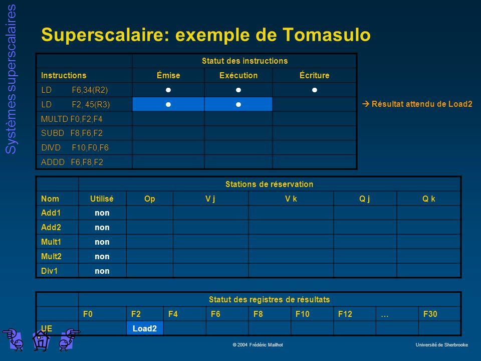 Systèmes superscalaires © 2004 Frédéric Mailhot Université de Sherbrooke Superscalaire: exemple de Tomasulo Statut des instructions InstructionsÉmiseExécutionÉcriture LD F6,34(R2)lll LD F2, 45(R3)ll MULTD F0,F2,F4 SUBD F8,F6,F2 DIVD F10,F0,F6 ADDD F6,F8,F2 Stations de réservation NomUtiliséOpV jV kQ jQ k Add1non Add2non Mult1non Mult2non Div1non Statut des registres de résultats F0F2F4F6F8F10F12…F30 UELoad2 Résultat attendu de Load2