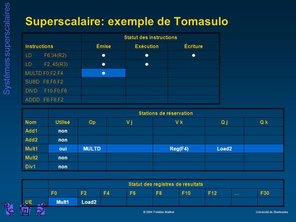 Systèmes superscalaires © 2004 Frédéric Mailhot Université de Sherbrooke Superscalaire: exemple de Tomasulo Statut des instructions InstructionsÉmiseExécutionÉcriture LD F6,34(R2)lll LD F2, 45(R3)ll MULTD F0,F2,F4l SUBD F8,F6,F2 DIVD F10,F0,F6 ADDD F6,F8,F2 Stations de réservation NomUtiliséOpV jV kQ jQ k Add1non Add2non Mult1ouiMULTDReg(F4)Load2 Mult2non Div1non Statut des registres de résultats F0F2F4F6F8F10F12…F30 UEMult1Load2