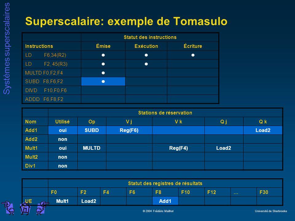 Systèmes superscalaires © 2004 Frédéric Mailhot Université de Sherbrooke Superscalaire: exemple de Tomasulo Statut des instructions InstructionsÉmiseExécutionÉcriture LD F6,34(R2)lll LD F2, 45(R3)ll MULTD F0,F2,F4l SUBD F8,F6,F2l DIVD F10,F0,F6 ADDD F6,F8,F2 Stations de réservation NomUtiliséOpV jV kQ jQ k Add1ouiSUBDReg(F6)Load2 Add2non Mult1ouiMULTDReg(F4)Load2 Mult2non Div1non Statut des registres de résultats F0F2F4F6F8F10F12…F30 UEMult1Load2Add1