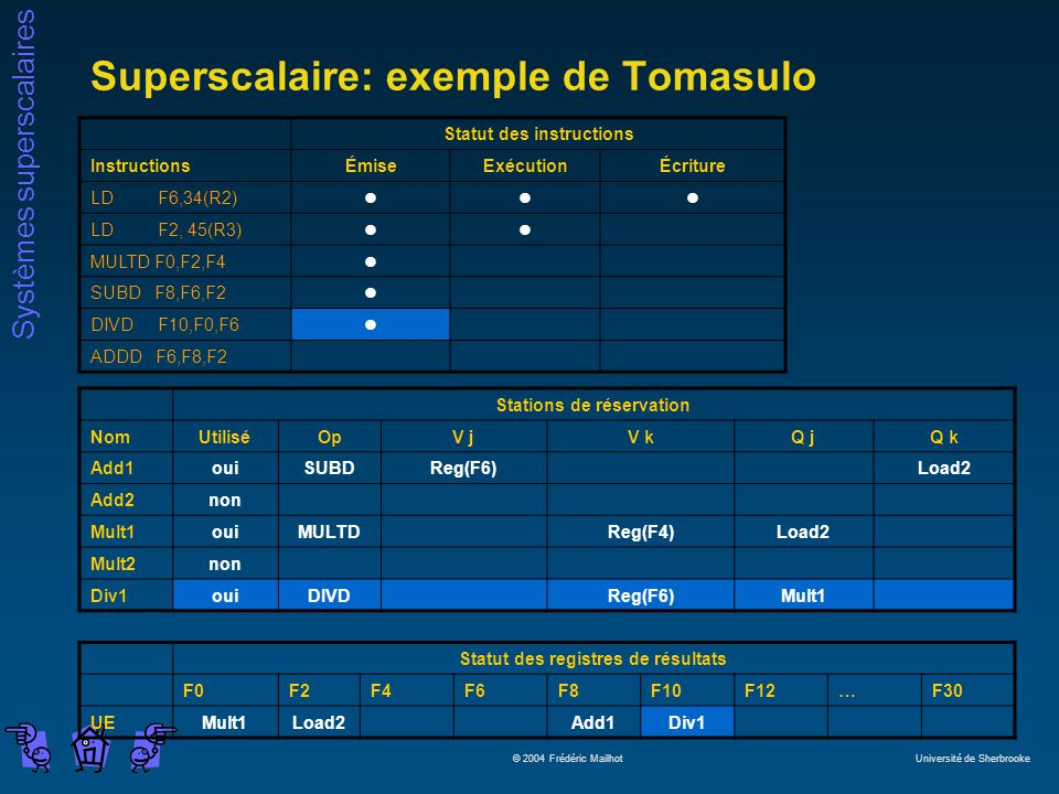 Systèmes superscalaires © 2004 Frédéric Mailhot Université de Sherbrooke Superscalaire: exemple de Tomasulo Statut des instructions InstructionsÉmiseExécutionÉcriture LD F6,34(R2)lll LD F2, 45(R3)ll MULTD F0,F2,F4l SUBD F8,F6,F2l DIVD F10,F0,F6l ADDD F6,F8,F2 Stations de réservation NomUtiliséOpV jV kQ jQ k Add1ouiSUBDReg(F6)Load2 Add2non Mult1ouiMULTDReg(F4)Load2 Mult2non Div1ouiDIVDReg(F6)Mult1 Statut des registres de résultats F0F2F4F6F8F10F12…F30 UEMult1Load2Add1Div1