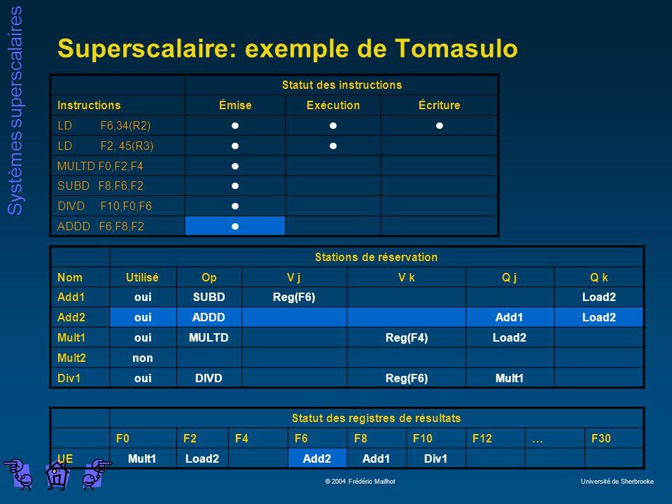 Systèmes superscalaires © 2004 Frédéric Mailhot Université de Sherbrooke Superscalaire: exemple de Tomasulo Statut des instructions InstructionsÉmiseExécutionÉcriture LD F6,34(R2)lll LD F2, 45(R3)ll MULTD F0,F2,F4l SUBD F8,F6,F2l DIVD F10,F0,F6l ADDD F6,F8,F2l Stations de réservation NomUtiliséOpV jV kQ jQ k Add1ouiSUBDReg(F6)Load2 Add2ouiADDDAdd1Load2 Mult1ouiMULTDReg(F4)Load2 Mult2non Div1ouiDIVDReg(F6)Mult1 Statut des registres de résultats F0F2F4F6F8F10F12…F30 UEMult1Load2Add2Add1Div1