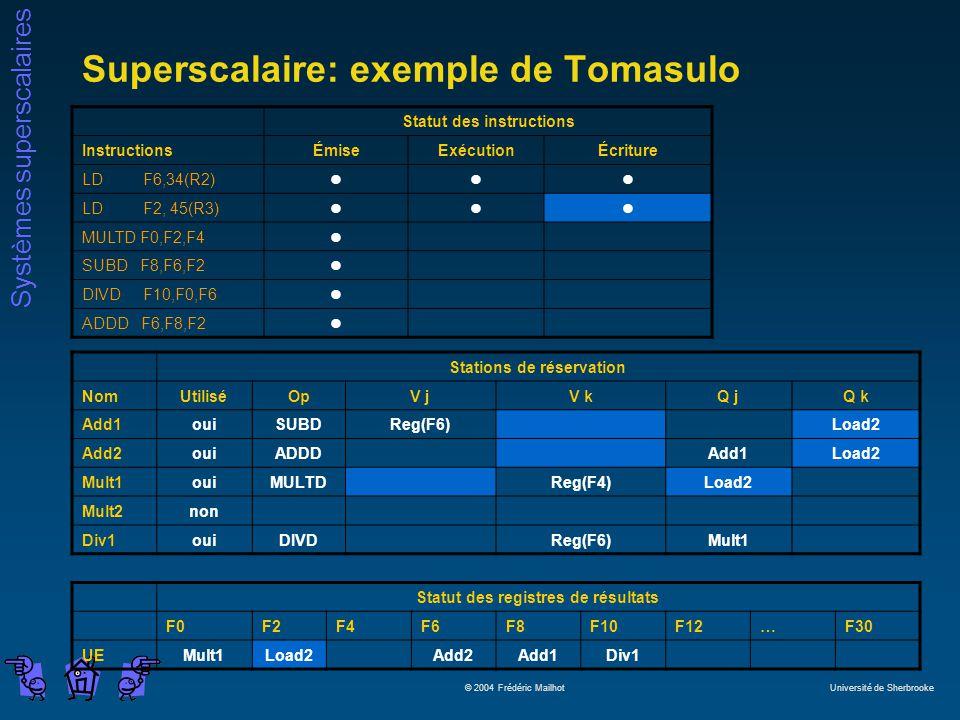 Systèmes superscalaires © 2004 Frédéric Mailhot Université de Sherbrooke Superscalaire: exemple de Tomasulo Statut des instructions InstructionsÉmiseExécutionÉcriture LD F6,34(R2)lll LD F2, 45(R3)lll MULTD F0,F2,F4l SUBD F8,F6,F2l DIVD F10,F0,F6l ADDD F6,F8,F2l Stations de réservation NomUtiliséOpV jV kQ jQ k Add1ouiSUBDReg(F6)Load2 Add2ouiADDDAdd1Load2 Mult1ouiMULTDReg(F4)Load2 Mult2non Div1ouiDIVDReg(F6)Mult1 Statut des registres de résultats F0F2F4F6F8F10F12…F30 UEMult1Load2Add2Add1Div1