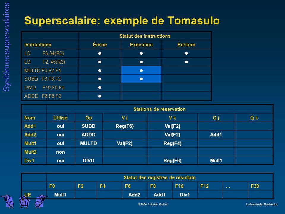 Systèmes superscalaires © 2004 Frédéric Mailhot Université de Sherbrooke Superscalaire: exemple de Tomasulo Statut des instructions InstructionsÉmiseExécutionÉcriture LD F6,34(R2)lll LD F2, 45(R3)lll MULTD F0,F2,F4ll SUBD F8,F6,F2ll DIVD F10,F0,F6l ADDD F6,F8,F2l Stations de réservation NomUtiliséOpV jV kQ jQ k Add1ouiSUBDReg(F6)Val(F2) Add2ouiADDDVal(F2)Add1 Mult1ouiMULTDVal(F2)Reg(F4) Mult2non Div1ouiDIVDReg(F6)Mult1 Statut des registres de résultats F0F2F4F6F8F10F12…F30 UEMult1Add2Add1Div1