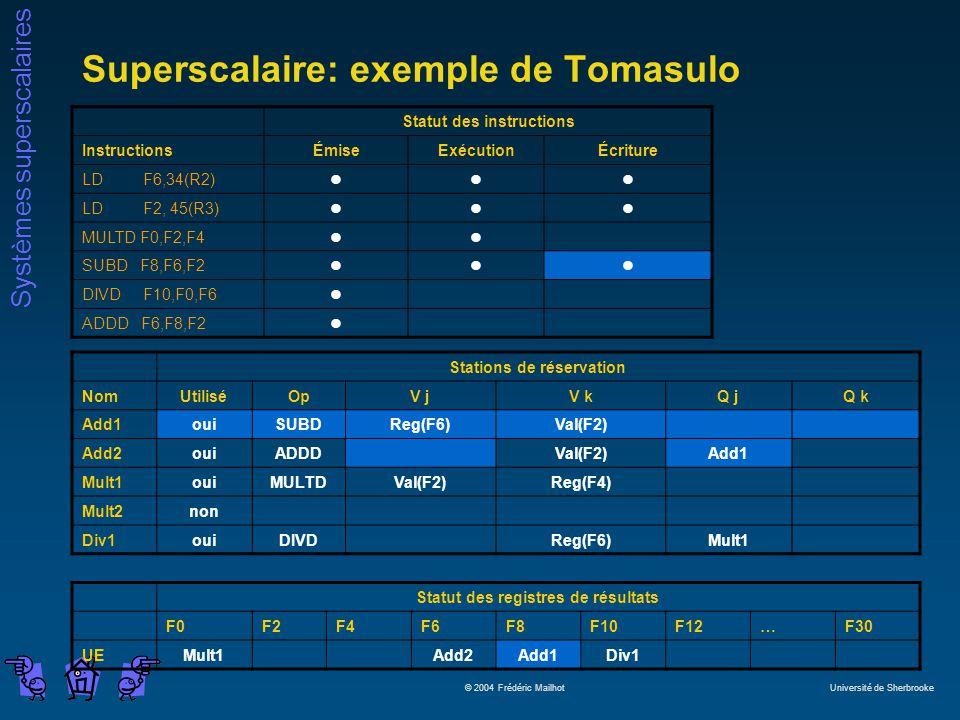 Systèmes superscalaires © 2004 Frédéric Mailhot Université de Sherbrooke Superscalaire: exemple de Tomasulo Statut des instructions InstructionsÉmiseExécutionÉcriture LD F6,34(R2)lll LD F2, 45(R3)lll MULTD F0,F2,F4ll SUBD F8,F6,F2lll DIVD F10,F0,F6l ADDD F6,F8,F2l Stations de réservation NomUtiliséOpV jV kQ jQ k Add1ouiSUBDReg(F6)Val(F2) Add2ouiADDDVal(F2)Add1 Mult1ouiMULTDVal(F2)Reg(F4) Mult2non Div1ouiDIVDReg(F6)Mult1 Statut des registres de résultats F0F2F4F6F8F10F12…F30 UEMult1Add2Add1Div1