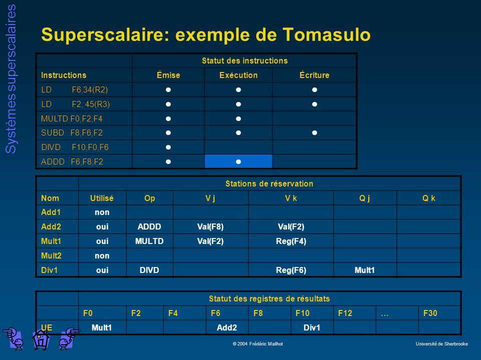 Systèmes superscalaires © 2004 Frédéric Mailhot Université de Sherbrooke Superscalaire: exemple de Tomasulo Statut des instructions InstructionsÉmiseExécutionÉcriture LD F6,34(R2)lll LD F2, 45(R3)lll MULTD F0,F2,F4ll SUBD F8,F6,F2lll DIVD F10,F0,F6l ADDD F6,F8,F2ll Stations de réservation NomUtiliséOpV jV kQ jQ k Add1non Add2ouiADDDVal(F8)Val(F2) Mult1ouiMULTDVal(F2)Reg(F4) Mult2non Div1ouiDIVDReg(F6)Mult1 Statut des registres de résultats F0F2F4F6F8F10F12…F30 UEMult1Add2Div1