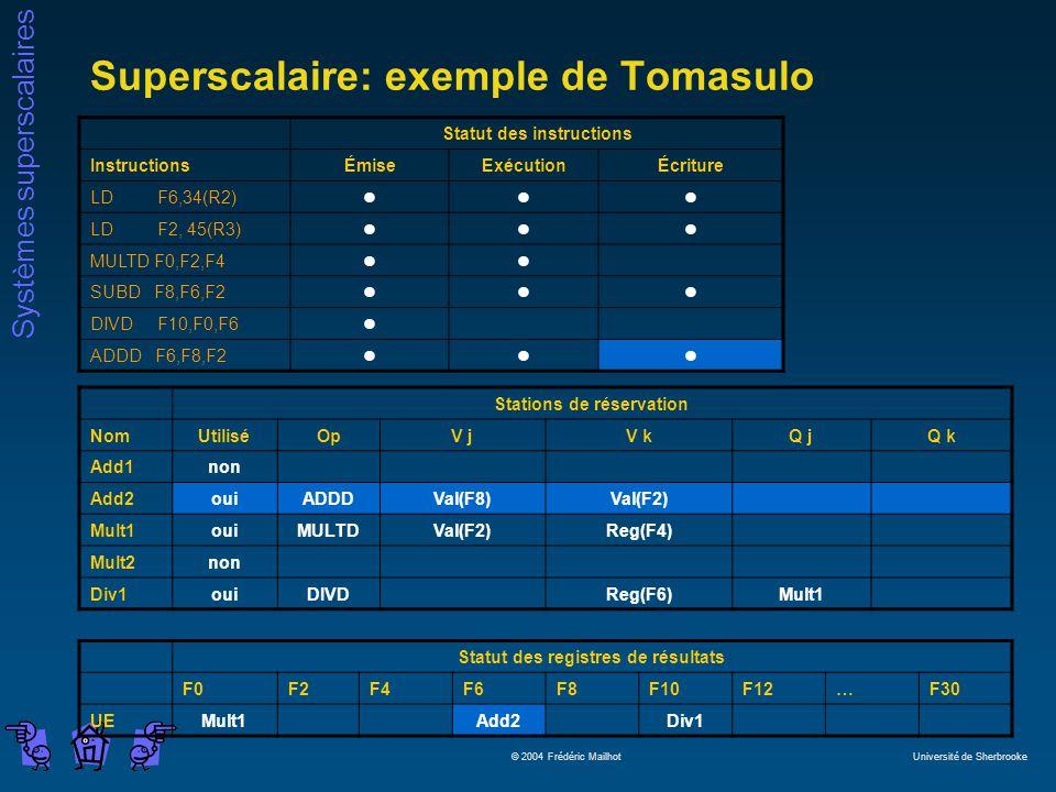 Systèmes superscalaires © 2004 Frédéric Mailhot Université de Sherbrooke Superscalaire: exemple de Tomasulo Statut des instructions InstructionsÉmiseExécutionÉcriture LD F6,34(R2)lll LD F2, 45(R3)lll MULTD F0,F2,F4ll SUBD F8,F6,F2lll DIVD F10,F0,F6l ADDD F6,F8,F2lll Stations de réservation NomUtiliséOpV jV kQ jQ k Add1non Add2ouiADDDVal(F8)Val(F2) Mult1ouiMULTDVal(F2)Reg(F4) Mult2non Div1ouiDIVDReg(F6)Mult1 Statut des registres de résultats F0F2F4F6F8F10F12…F30 UEMult1Add2Div1