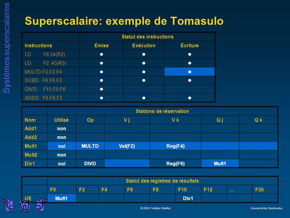 Systèmes superscalaires © 2004 Frédéric Mailhot Université de Sherbrooke Superscalaire: exemple de Tomasulo Statut des instructions InstructionsÉmiseExécutionÉcriture LD F6,34(R2)lll LD F2, 45(R3)lll MULTD F0,F2,F4lll SUBD F8,F6,F2lll DIVD F10,F0,F6l ADDD F6,F8,F2lll Stations de réservation NomUtiliséOpV jV kQ jQ k Add1non Add2non Mult1ouiMULTDVal(F2)Reg(F4) Mult2non Div1ouiDIVDReg(F6)Mult1 Statut des registres de résultats F0F2F4F6F8F10F12…F30 UEMult1Div1