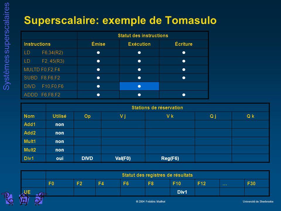 Systèmes superscalaires © 2004 Frédéric Mailhot Université de Sherbrooke Superscalaire: exemple de Tomasulo Statut des instructions InstructionsÉmiseExécutionÉcriture LD F6,34(R2)lll LD F2, 45(R3)lll MULTD F0,F2,F4lll SUBD F8,F6,F2lll DIVD F10,F0,F6ll ADDD F6,F8,F2lll Stations de réservation NomUtiliséOpV jV kQ jQ k Add1non Add2non Mult1non Mult2non Div1ouiDIVDVal(F0)Reg(F6) Statut des registres de résultats F0F2F4F6F8F10F12…F30 UEDiv1