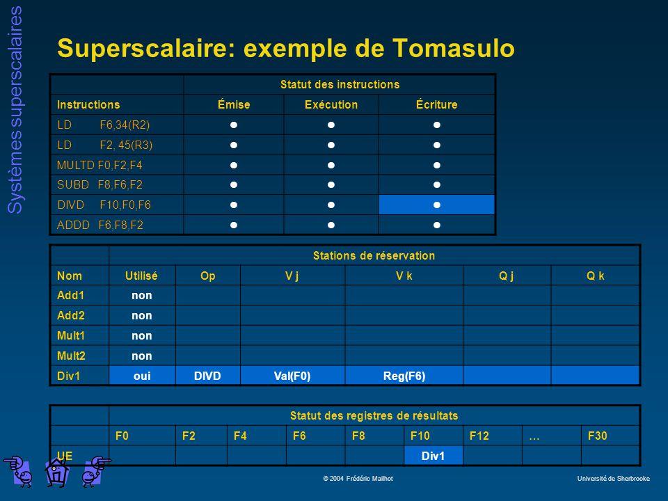 Systèmes superscalaires © 2004 Frédéric Mailhot Université de Sherbrooke Superscalaire: exemple de Tomasulo Statut des instructions InstructionsÉmiseExécutionÉcriture LD F6,34(R2)lll LD F2, 45(R3)lll MULTD F0,F2,F4lll SUBD F8,F6,F2lll DIVD F10,F0,F6lll ADDD F6,F8,F2lll Stations de réservation NomUtiliséOpV jV kQ jQ k Add1non Add2non Mult1non Mult2non Div1ouiDIVDVal(F0)Reg(F6) Statut des registres de résultats F0F2F4F6F8F10F12…F30 UEDiv1