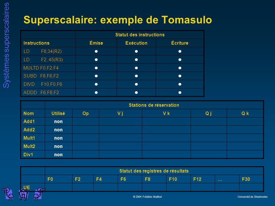 Systèmes superscalaires © 2004 Frédéric Mailhot Université de Sherbrooke Superscalaire: exemple de Tomasulo Statut des instructions InstructionsÉmiseExécutionÉcriture LD F6,34(R2)lll LD F2, 45(R3)lll MULTD F0,F2,F4lll SUBD F8,F6,F2lll DIVD F10,F0,F6lll ADDD F6,F8,F2lll Stations de réservation NomUtiliséOpV jV kQ jQ k Add1non Add2non Mult1non Mult2non Div1non Statut des registres de résultats F0F2F4F6F8F10F12…F30 UE